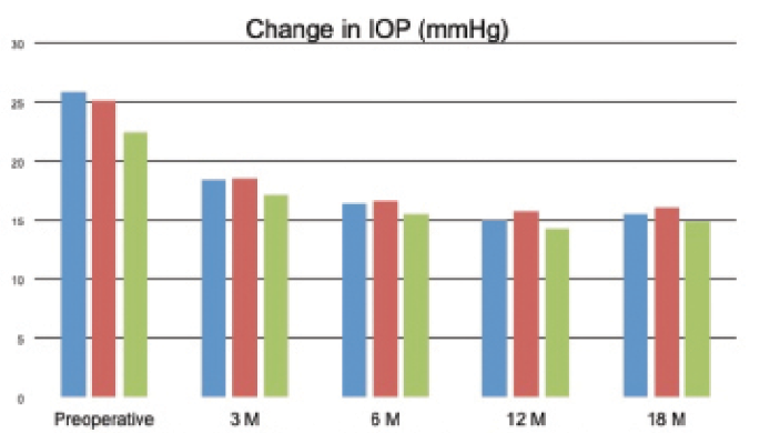 <p>Figure 3. Change in IOP over time after GATT (blue), combined GATT and cataract extraction (red), and GATT with prior cataract extraction (green).</p>